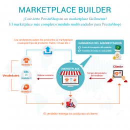 Marketplace Builder – Multivendedor